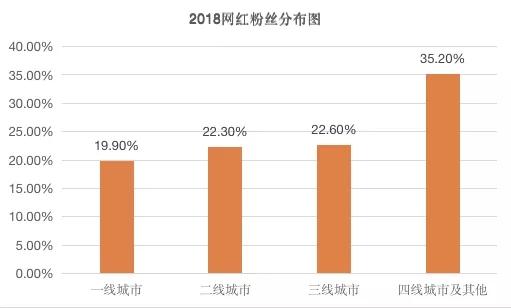 2018年网红粉丝分布图